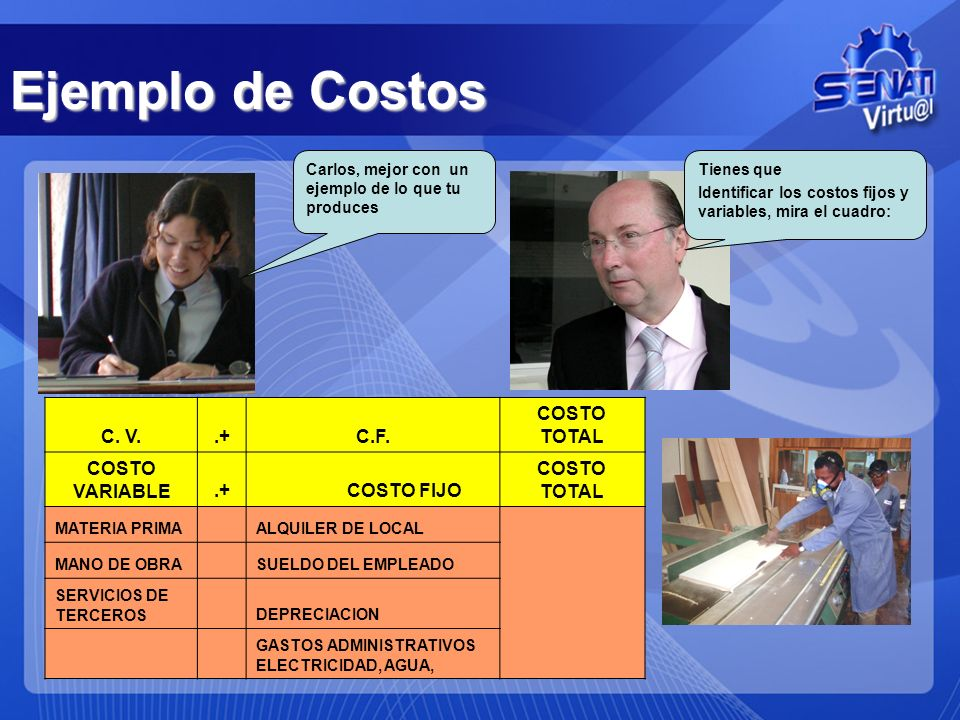 Ejemplo de Costos C. V. .+ C.F. COSTO TOTAL COSTO VARIABLE COSTO FIJO