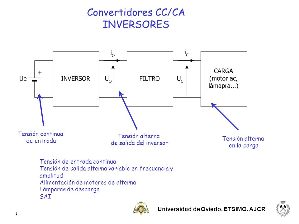 Convertidores CC/CA INVERSORES Tensión continua Tensión alterna