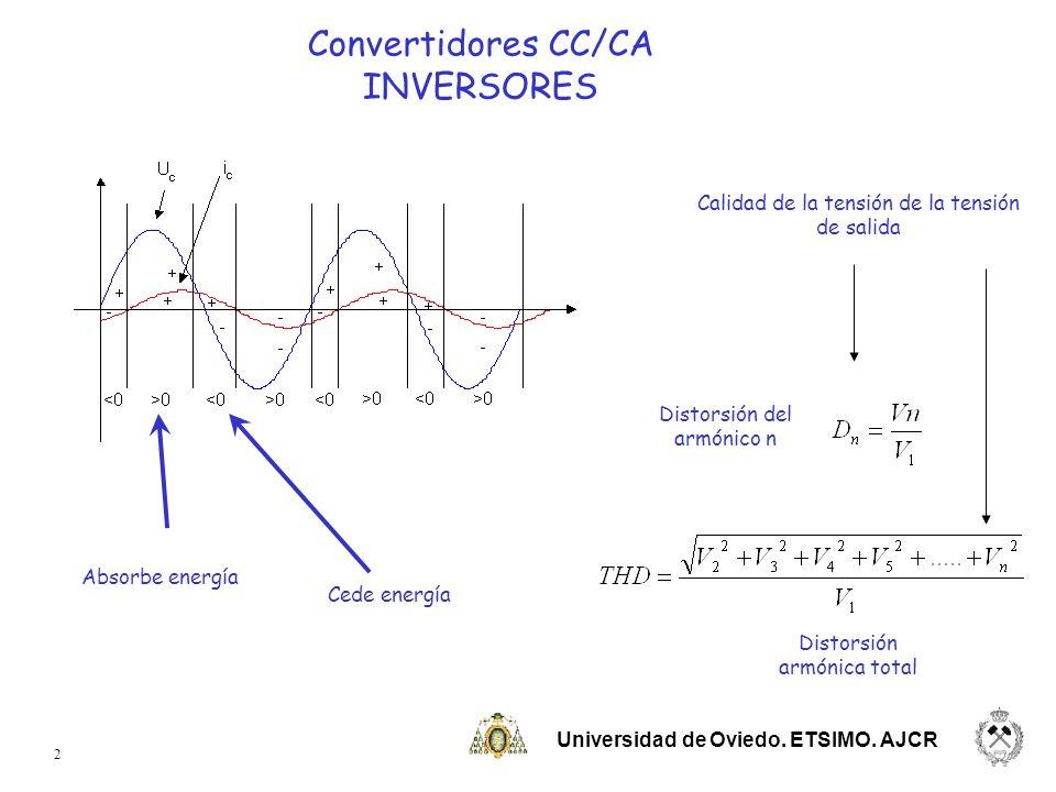 Convertidores CC/CA INVERSORES