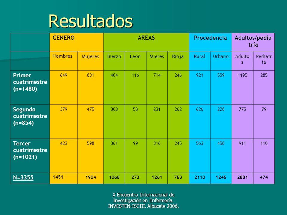 Resultados GENERO AREAS Procedencia Adultos/pediatría