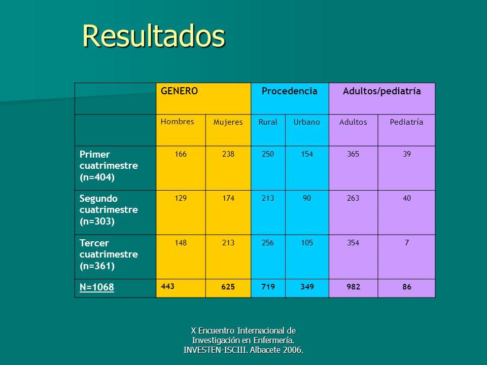 Resultados GENERO Procedencia Adultos/pediatría Primer cuatrimestre