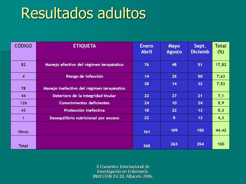 Resultados adultos CÓDIGO ETIQUETA Enero Abril Mayo Agosto Sept.