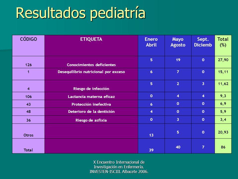 Resultados pediatría CÓDIGO ETIQUETA Enero Abril Mayo Agosto Sept.