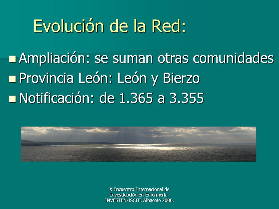 Evolución de la Red: Ampliación: se suman otras comunidades