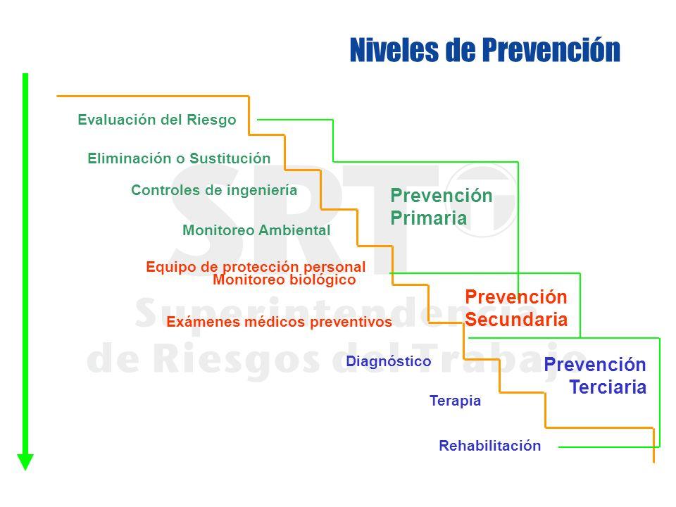 Niveles de Prevención Prevención Primaria Prevención Secundaria