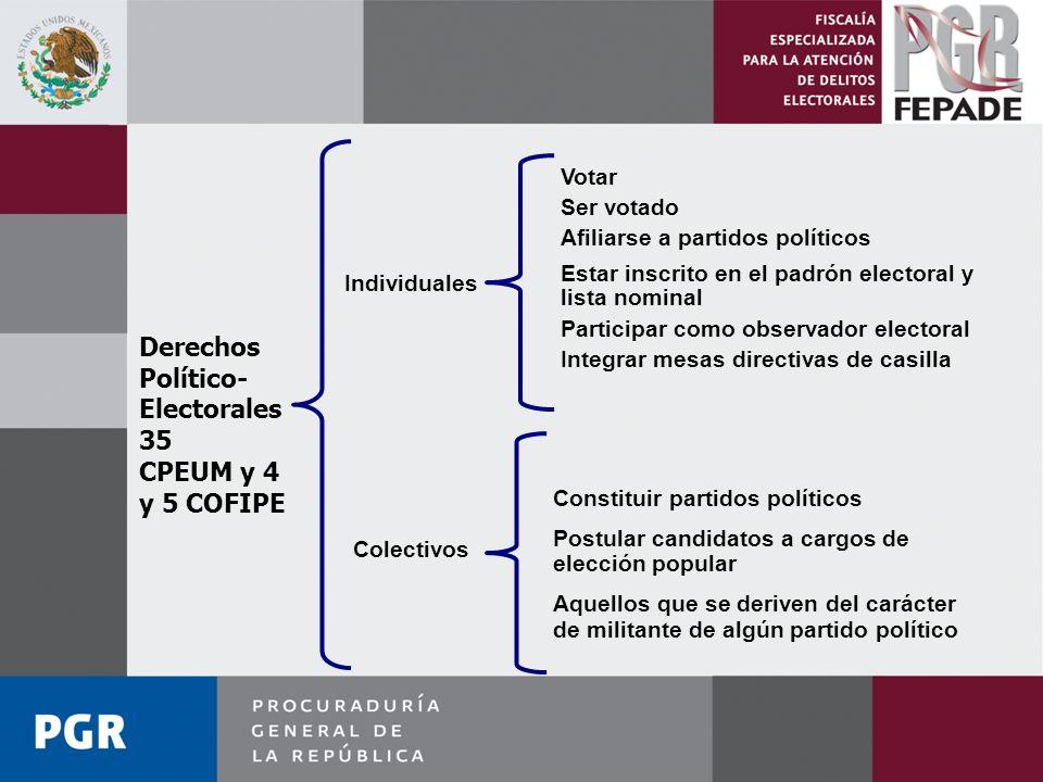 Político-Electorales 35 CPEUM y 4 y 5 COFIPE