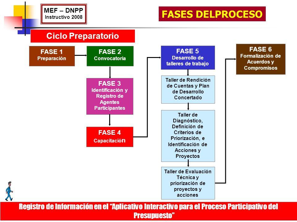 FASES DELPROCESO Ciclo Preparatorio