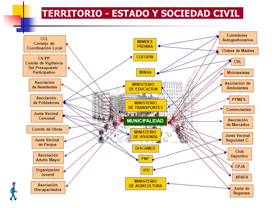 TERRITORIO - ESTADO Y SOCIEDAD CIVIL