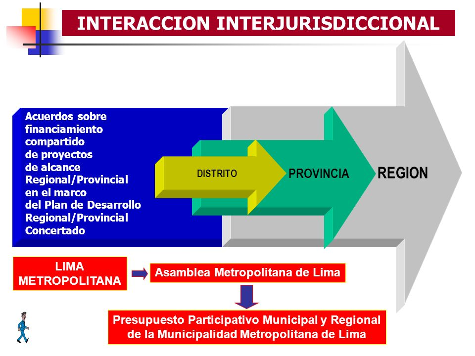 INTERACCION INTERJURISDICCIONAL