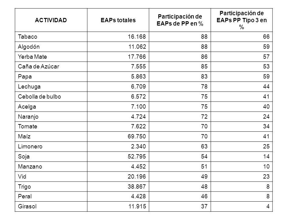 Participación de EAPs de PP en % Participación de EAPs PP Tipo 3 en %