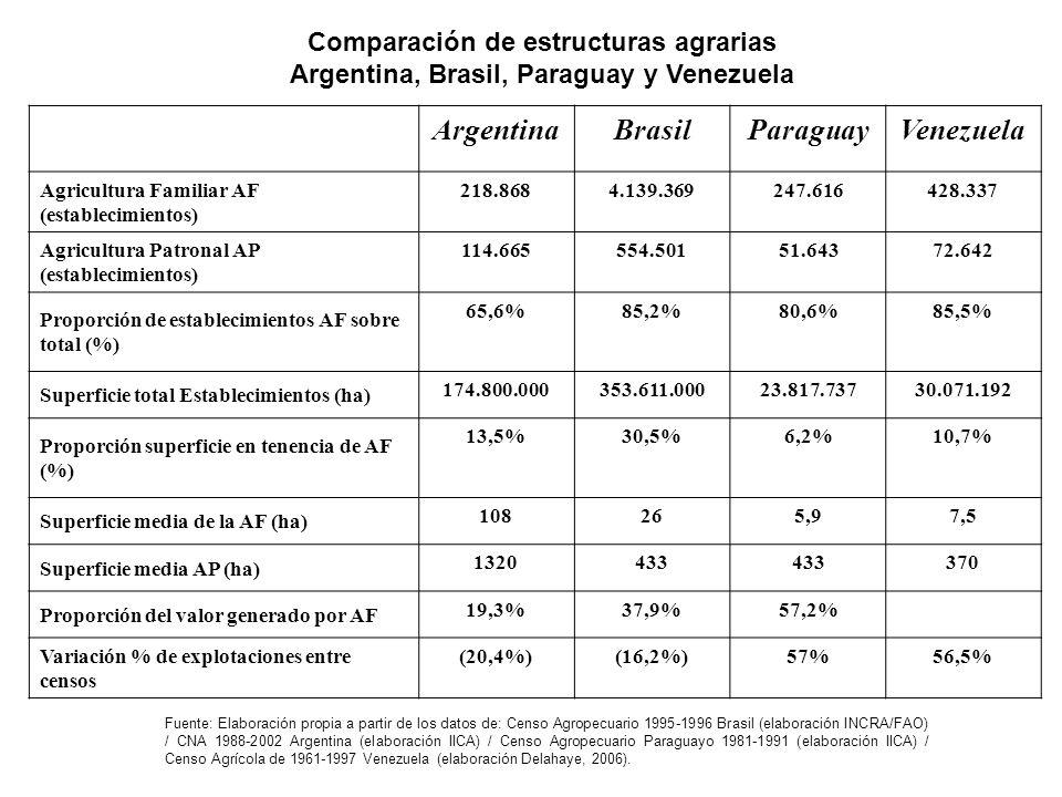 Argentina Brasil Paraguay Venezuela