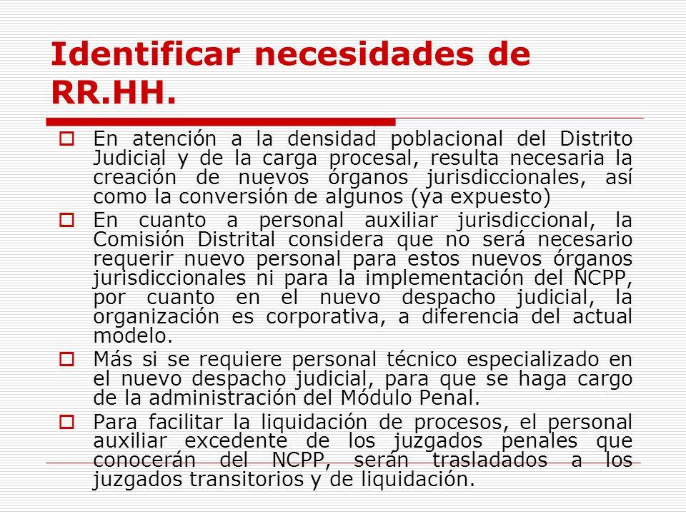 Identificar necesidades de RR.HH.