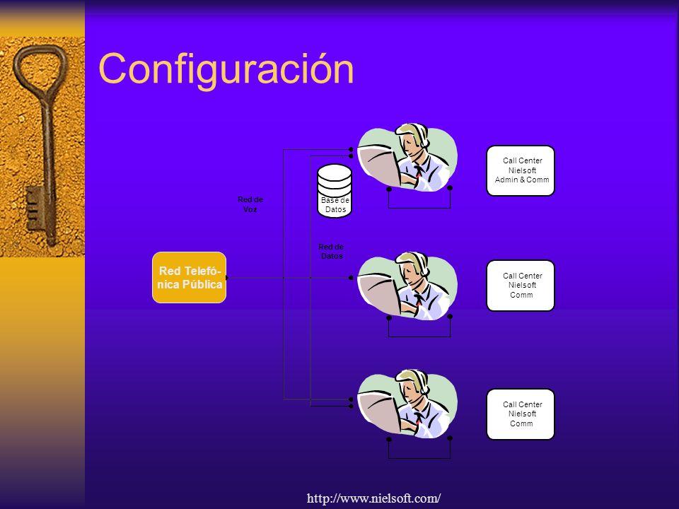 Configuración http://www.nielsoft.com/ Red Telefó- nica Pública