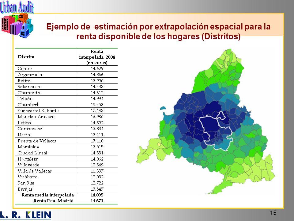 Ejemplo de estimación por extrapolación espacial para la renta disponible de los hogares (Distritos)