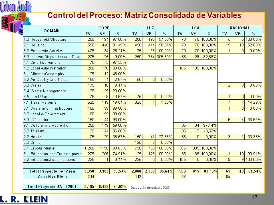 Control del Proceso: Matriz Consolidada de Variables