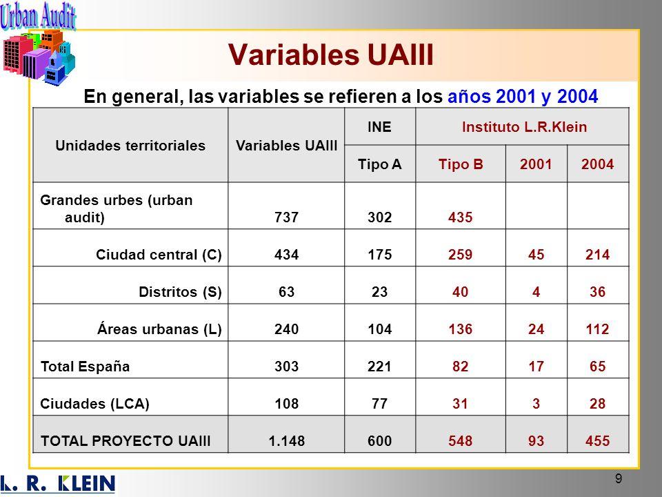 Variables UAIII En general, las variables se refieren a los años 2001 y 2004. Unidades territoriales.