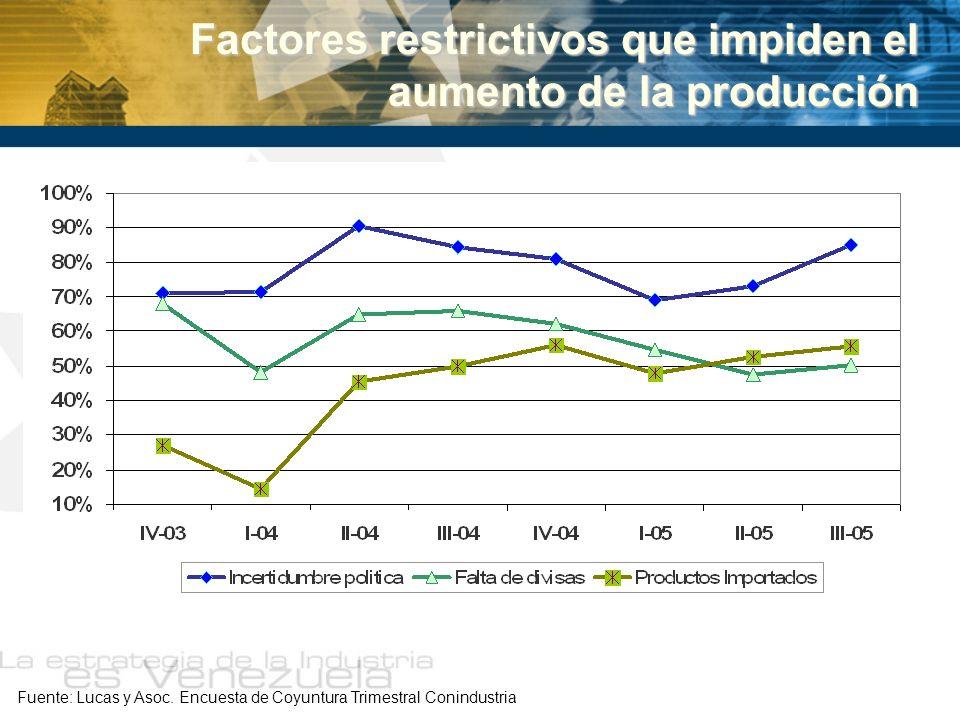 Factores restrictivos que impiden el aumento de la producción