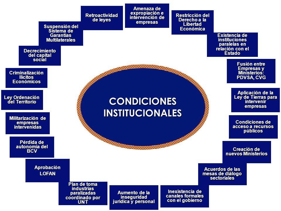 CONDICIONES INSTITUCIONALES