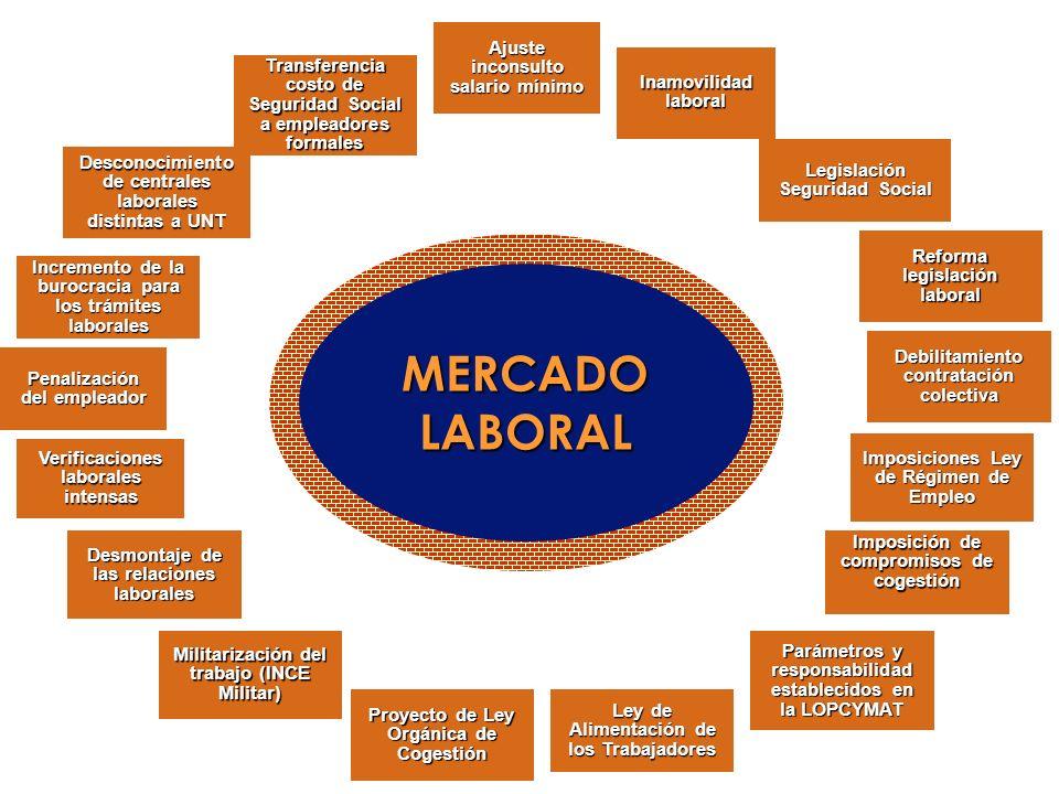 MERCADO LABORAL Ajuste inconsulto salario mínimo