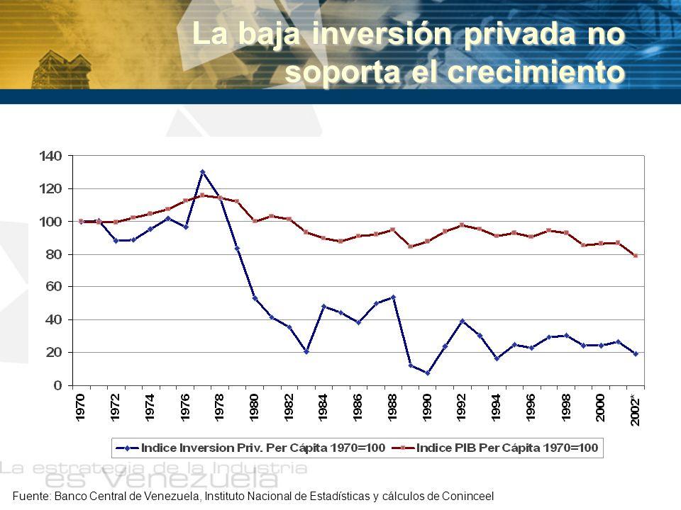 La baja inversión privada no soporta el crecimiento