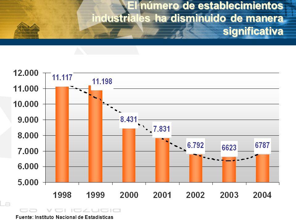 El número de establecimientos industriales ha disminuido de manera significativa