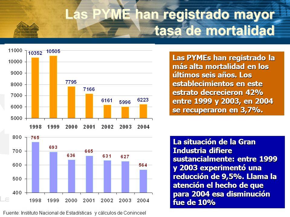 Las PYME han registrado mayor tasa de mortalidad