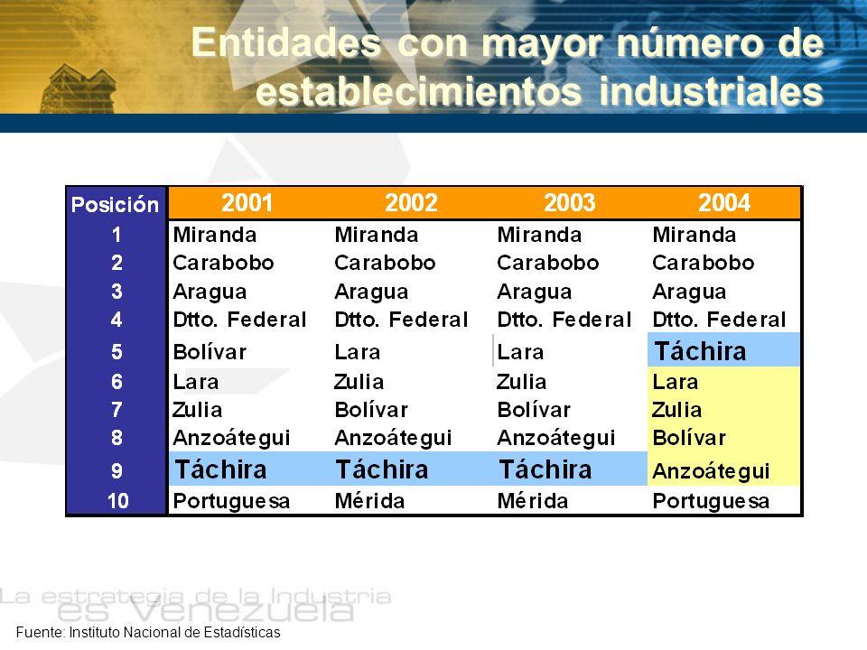 Entidades con mayor número de establecimientos industriales
