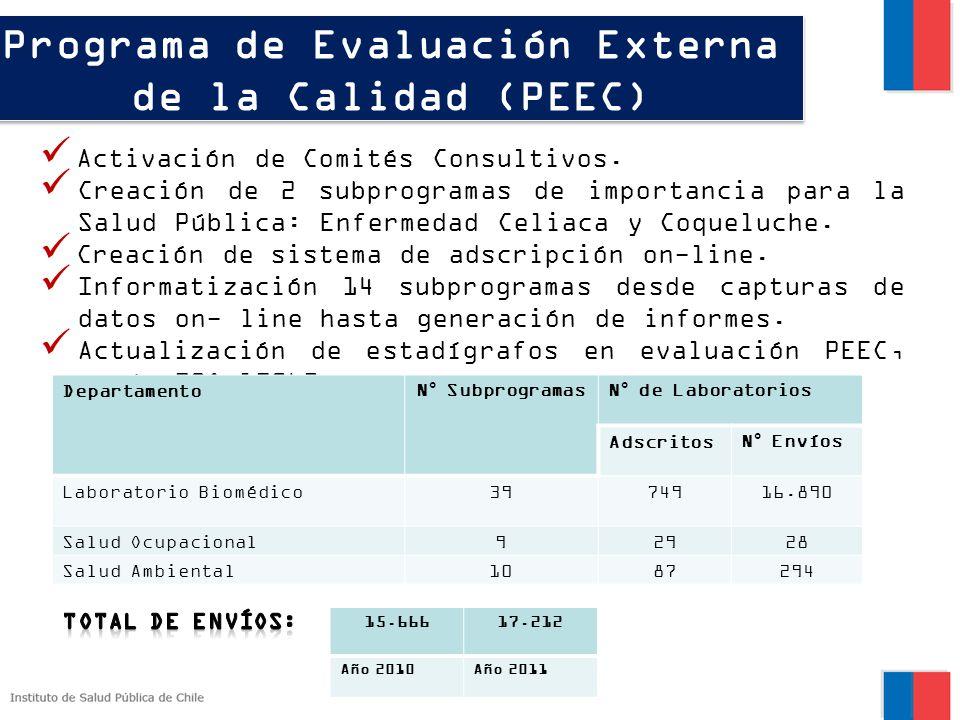 Programa de Evaluación Externa de la Calidad (PEEC)
