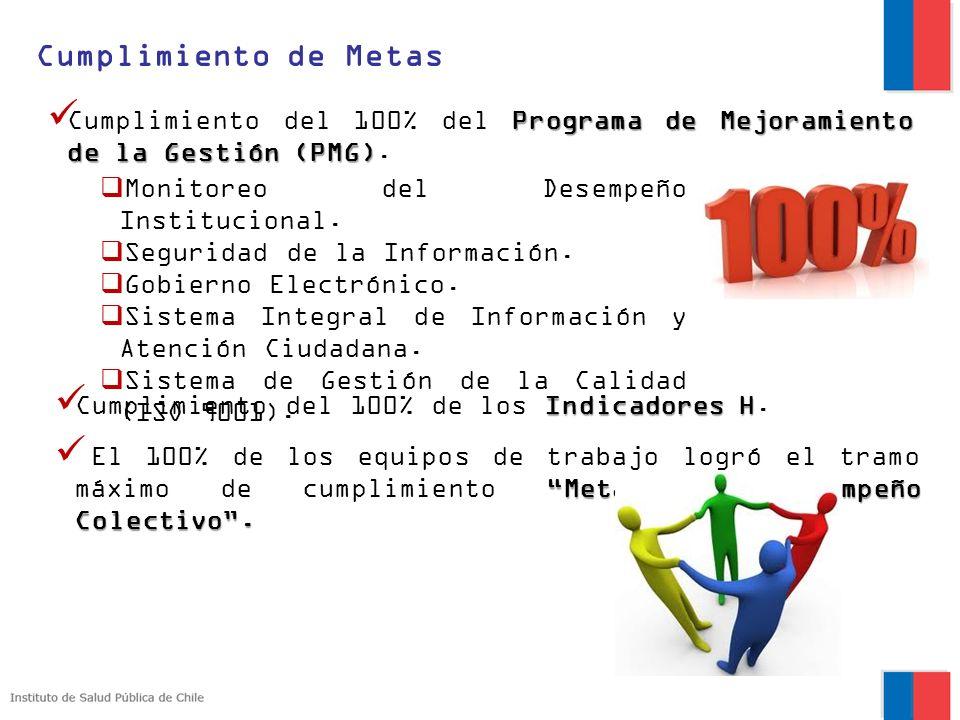 Cumplimiento de MetasCumplimiento del 100% del Programa de Mejoramiento de la Gestión (PMG). Monitoreo del Desempeño Institucional.