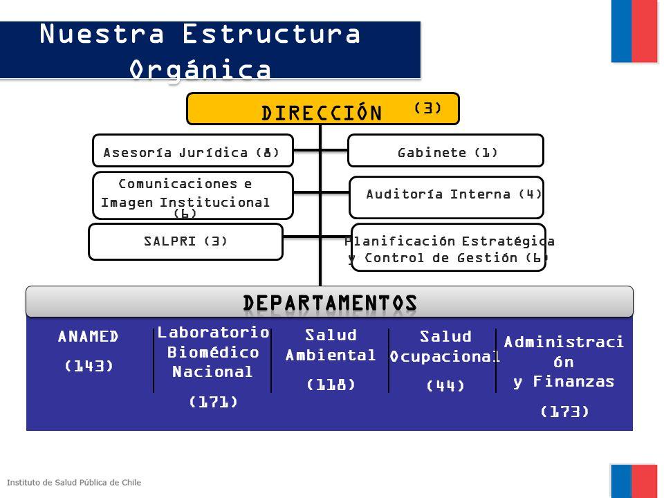 Nuestra Estructura Orgánica
