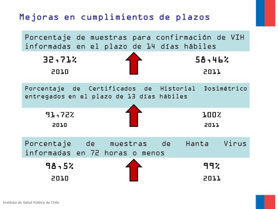Mejoras en cumplimientos de plazos 32,71% 58,46%
