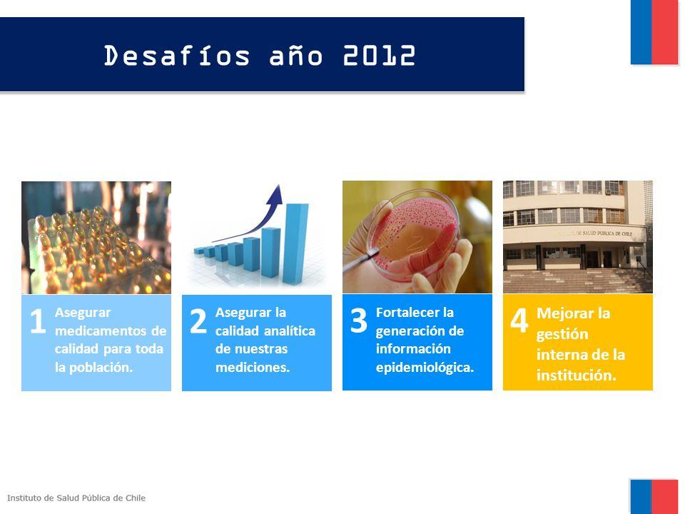 Desafíos año 2012 1. 2. 1. 3. 4. Asegurar medicamentos de calidad para toda la población. Asegurar la calidad analítica de nuestras mediciones.