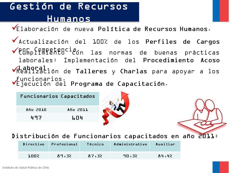Gestión de Recursos Humanos Funcionarios Capacitados
