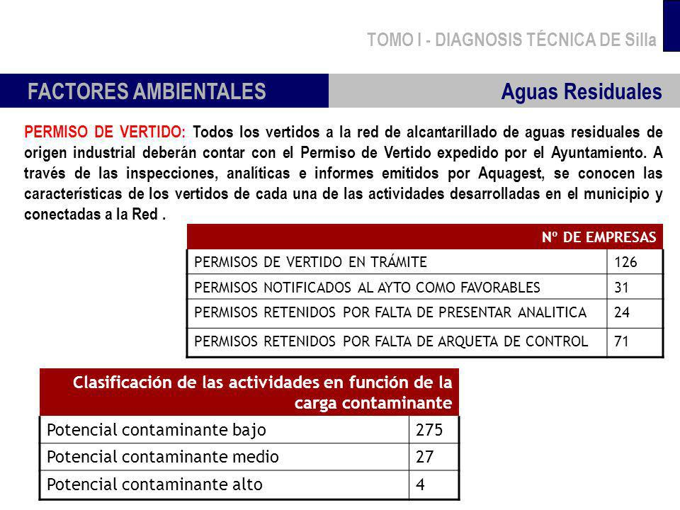 FACTORES AMBIENTALES Aguas Residuales