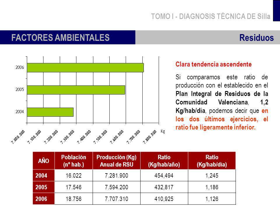 FACTORES AMBIENTALES Residuos TOMO I - DIAGNOSIS TÉCNICA DE Silla