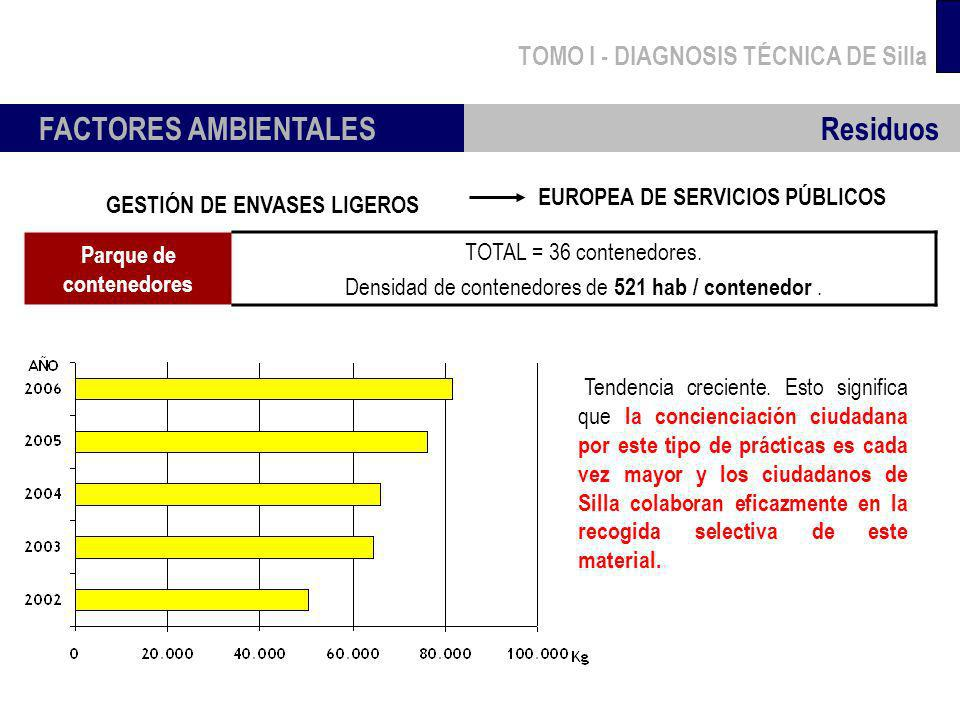 EUROPEA DE SERVICIOS PÚBLICOS Parque de contenedores