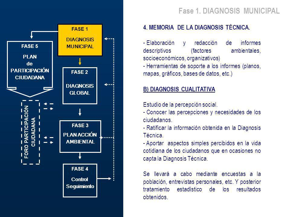 Fase 1. DIAGNOSIS MUNICIPAL