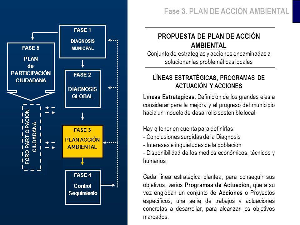 Fase 3. PLAN DE ACCIÓN AMBIENTAL