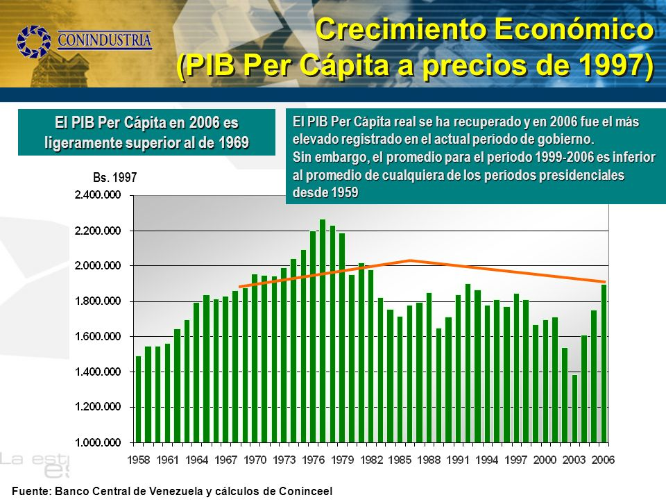 El PIB Per Cápita en 2006 es ligeramente superior al de 1969
