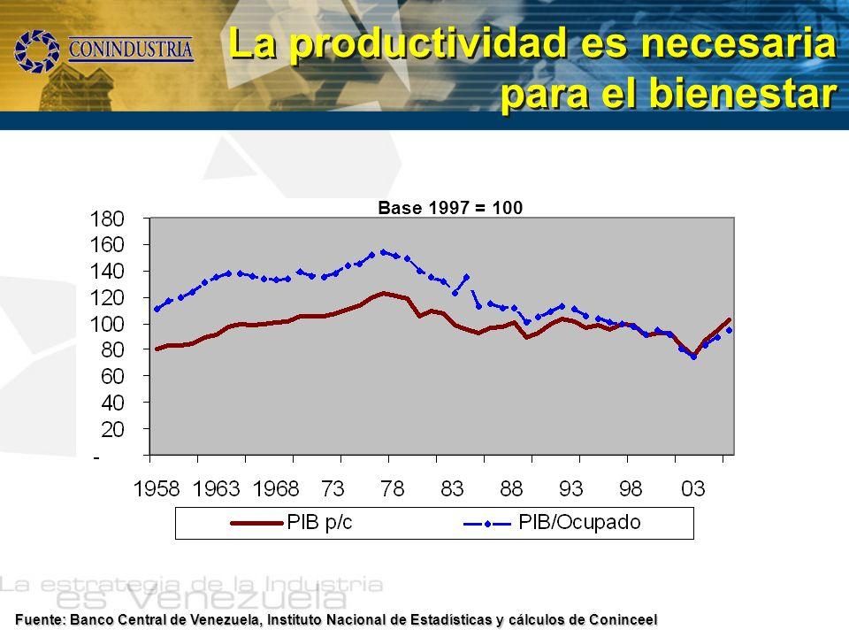 La productividad es necesaria para el bienestar