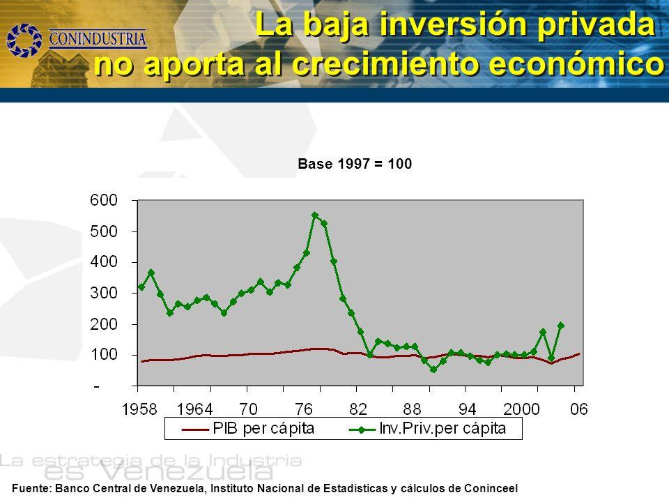La baja inversión privada no aporta al crecimiento económico