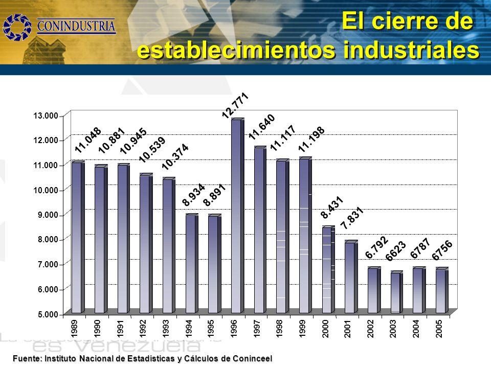 El cierre de establecimientos industriales