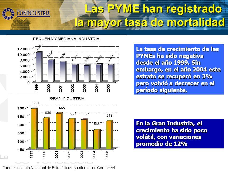 Las PYME han registrado la mayor tasa de mortalidad