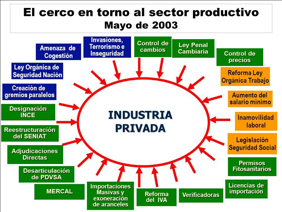 El cerco en torno al sector productivo Mayo de 2003