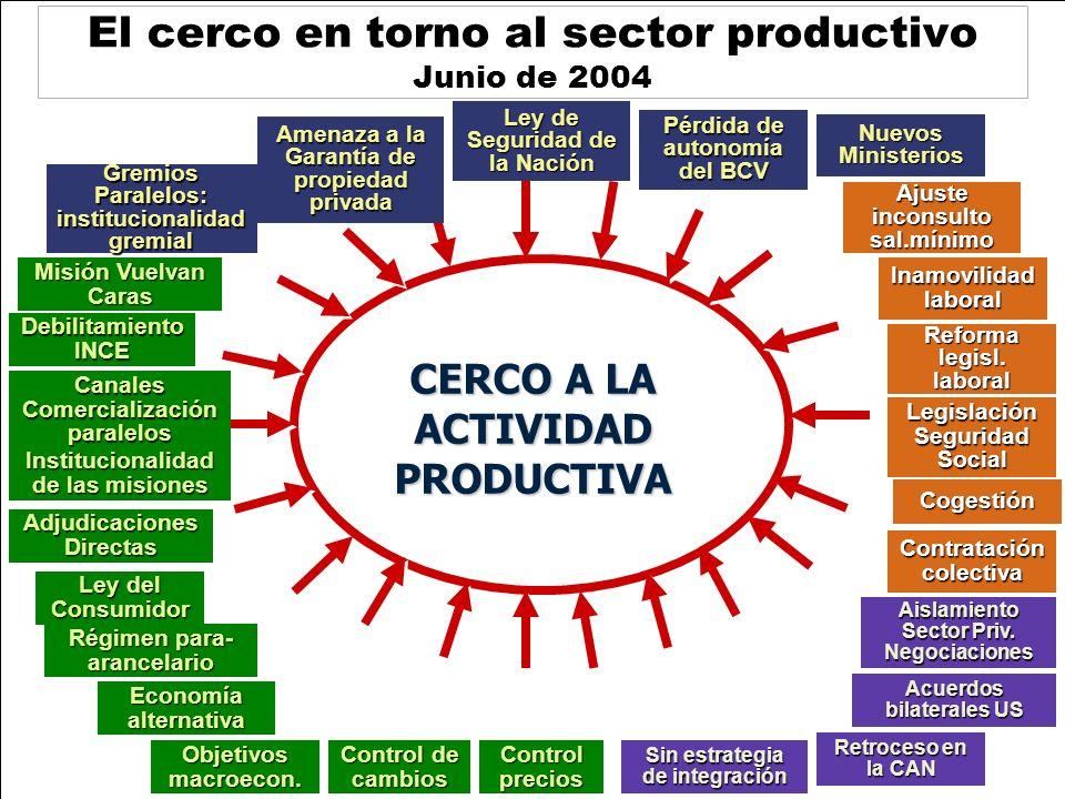 El cerco en torno al sector productivo Junio de 2004