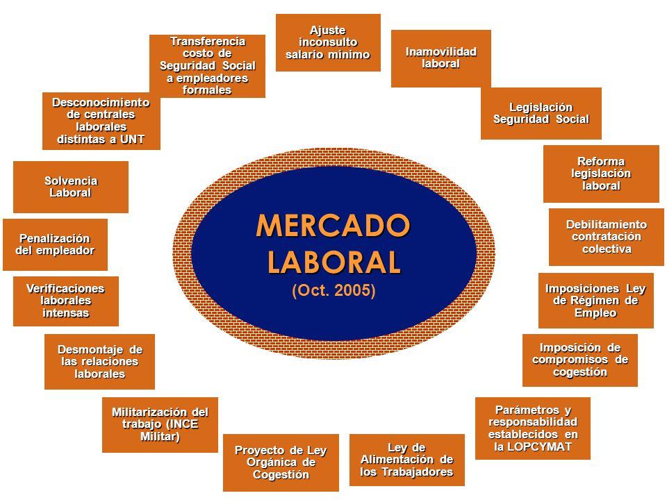 MERCADO LABORAL (Oct. 2005) Ajuste inconsulto salario mínimo