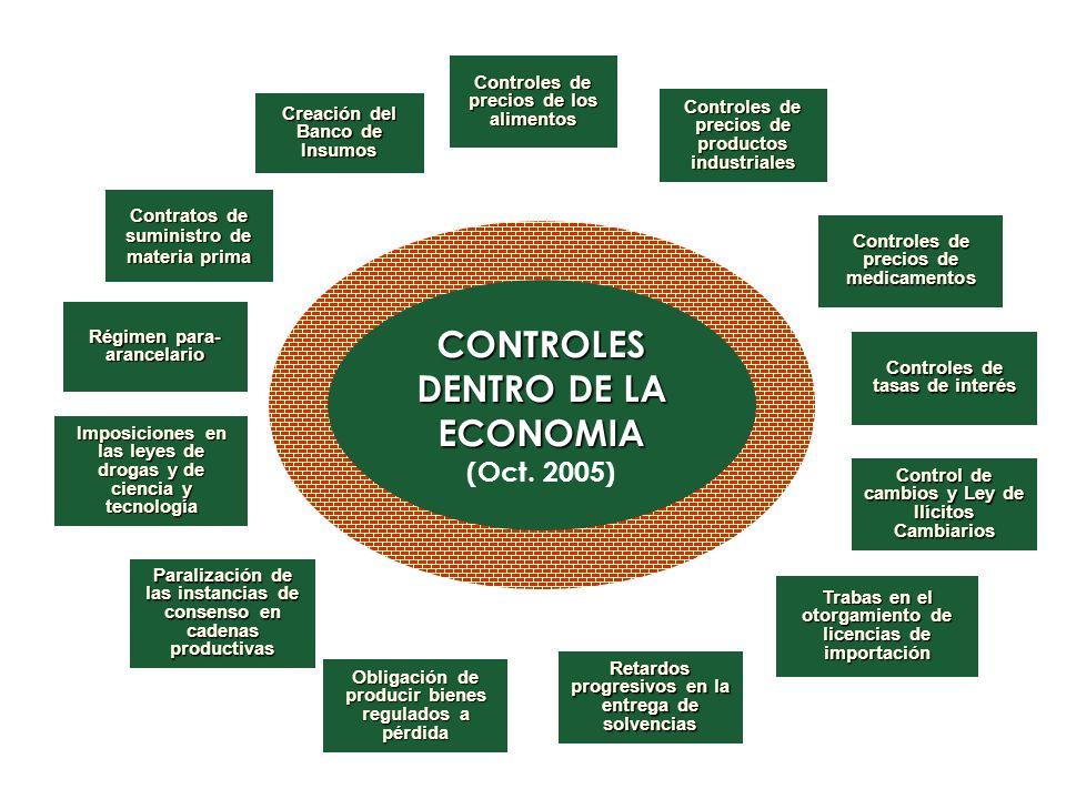 CONTROLES DENTRO DE LA ECONOMIA