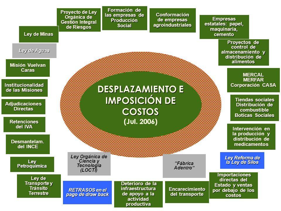 DESPLAZAMIENTO E IMPOSICIÓN DE COSTOS