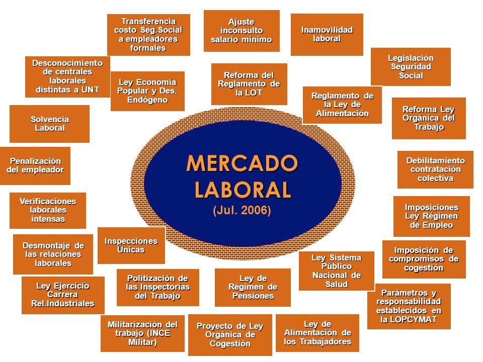 MERCADO LABORAL (Jul. 2006) Ajuste inconsulto salario mínimo