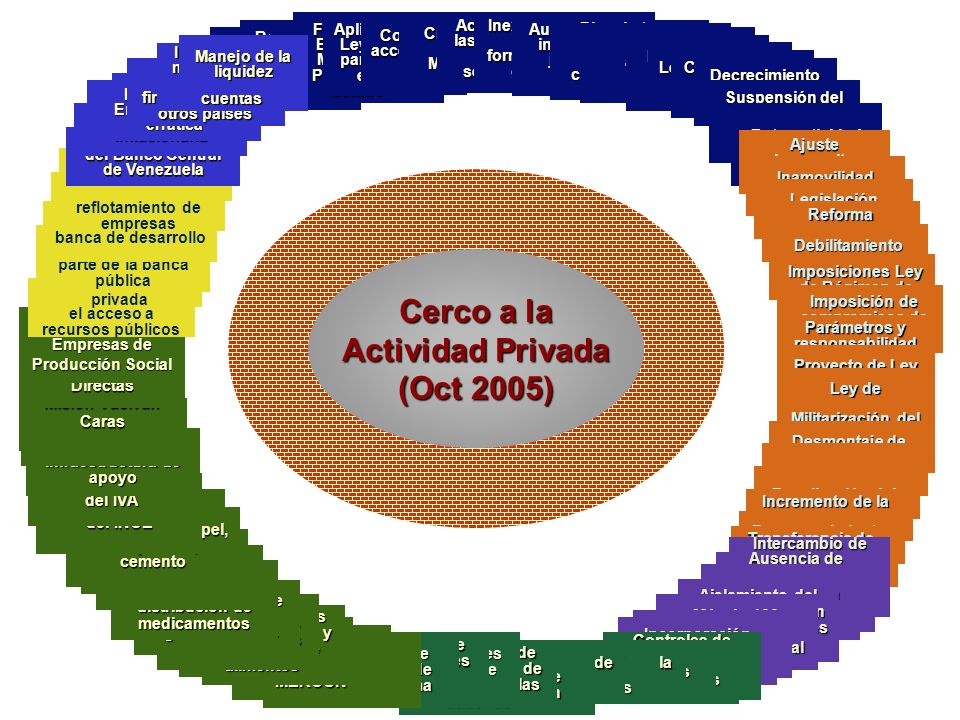 Cerco a la Actividad Privada (Oct 2005)